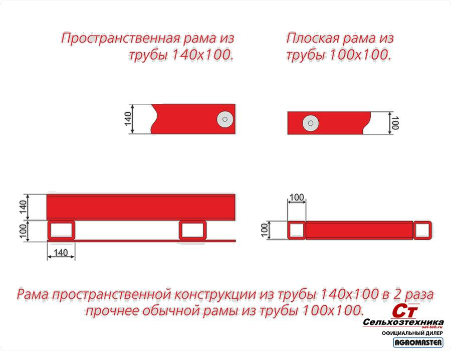 Дисковая борона - дискомастер - AGROMASTER - sel-teh.ru